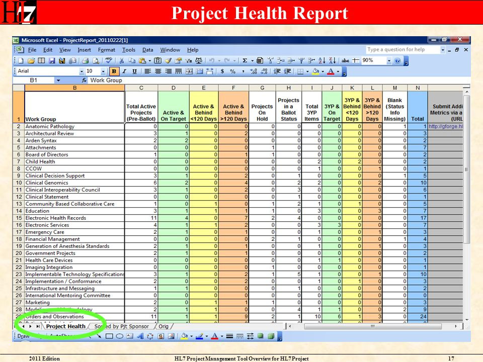 2011 EditionHL7 Project Management Tool Overview for HL7 Project Facilitators 17 Project Health Report