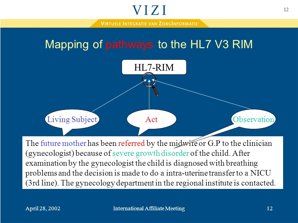 12 April 28, 2002International Affiliate Meeting12 Mapping of pathways to the HL7 V3 RIM Living SubjectAct HL7-RIM The future mother has been referred by the midwife or G.P to the clinician (gynecologist) because of severe growth disorder of the child.