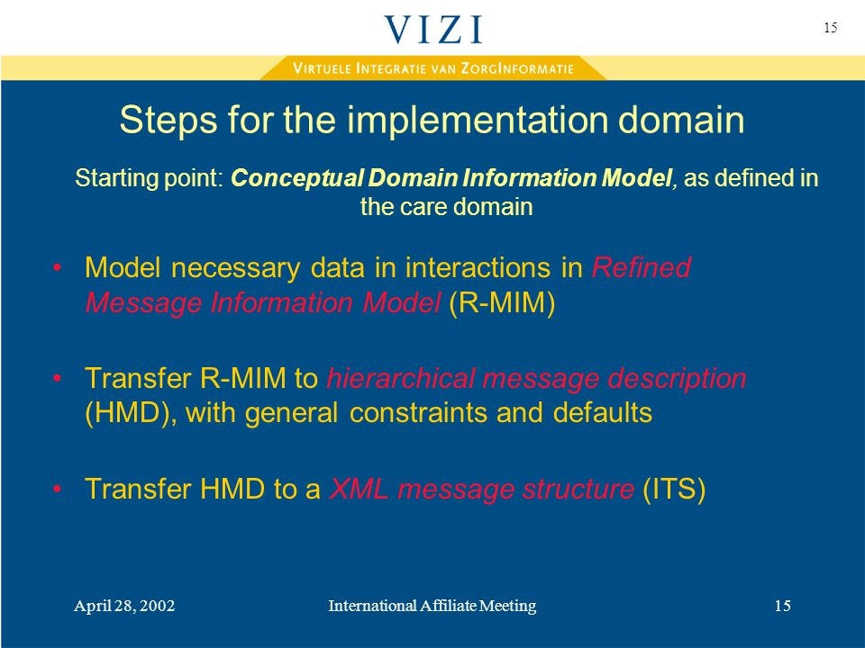 15 April 28, 2002International Affiliate Meeting15 Model necessary data in interactions in Refined Message Information Model (R-MIM) Transfer R-MIM to hierarchical message description (HMD), with general constraints and defaults Transfer HMD to a XML message structure (ITS) Starting point: Conceptual Domain Information Model, as defined in the care domain Steps for the implementation domain