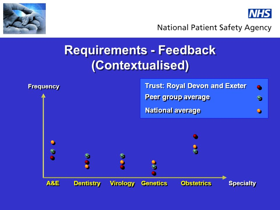 Requirements - Feedback (Contextualised) Trust: Royal Devon and Exeter Frequency Specialty A&E Dentistry Virology Genetics Obstetrics Peer group average National average