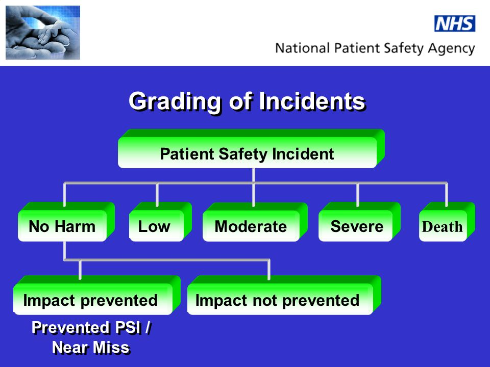 Impact not prevented Grading of Incidents No Harm Low Moderate Death Severe Impact prevented Prevented PSI / Near Miss Patient Safety Incident