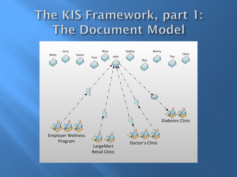 Supports Open Source without the challenges Developer organizations can provide KIS apps to others at no charge or for a small fee.