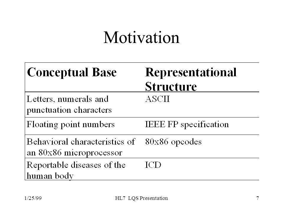 1/25/99HL7 LQS Presentation7 Motivation