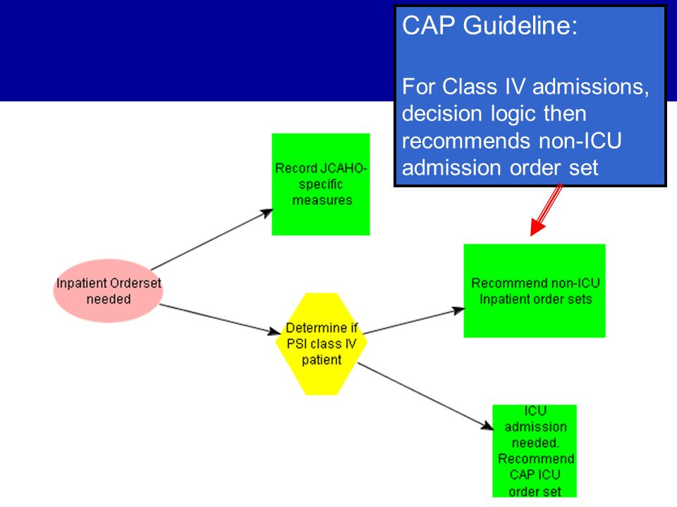 CAP Guideline: For Class IV admissions, decision logic then recommends non-ICU admission order set