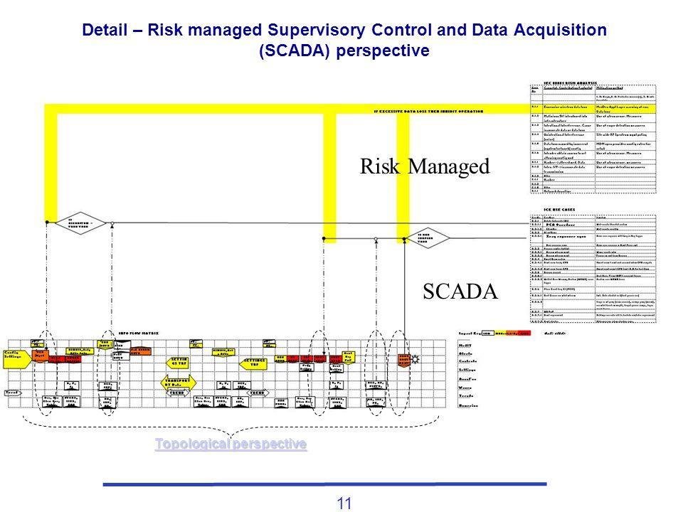 11 Topological perspective Topological perspective Detail – Risk managed Supervisory Control and Data Acquisition (SCADA) perspective Risk Managed SCADA