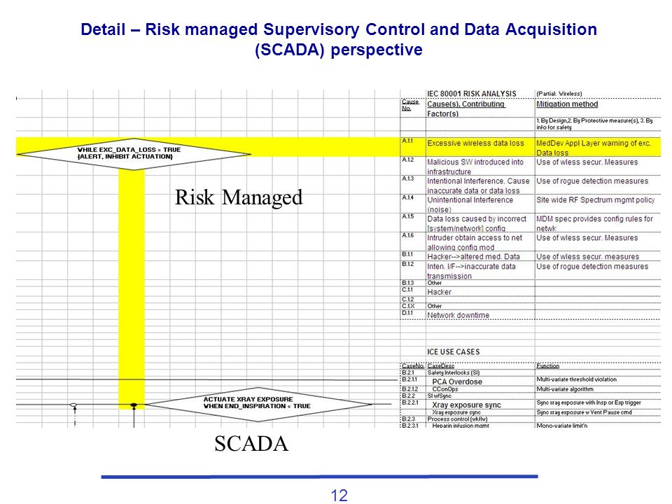 12 Detail – Risk managed Supervisory Control and Data Acquisition (SCADA) perspective SCADA Risk Managed