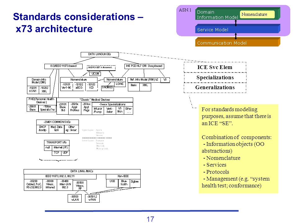 17 Standards considerations – x73 architecture ICE Svc Elem Specializations Generalizations For standards modeling purposes, assume that there is an I