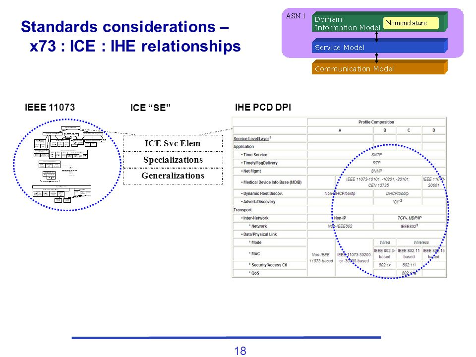 18 Standards considerations – x73 : ICE : IHE relationships ICE Svc Elem Specializations Generalizations IHE PCD DPIIEEE 11073 ICE SE