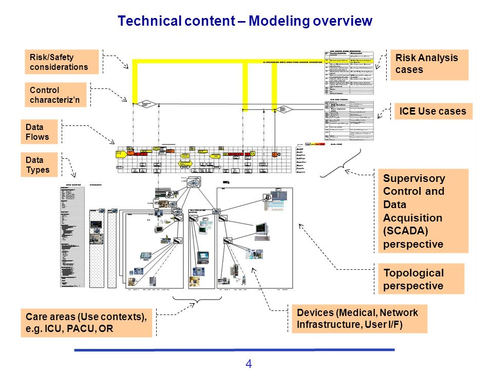 4 Technical content – Modeling overview Supervisory Control and Data Acquisition (SCADA) perspective Topological perspective Risk Analysis cases ICE U