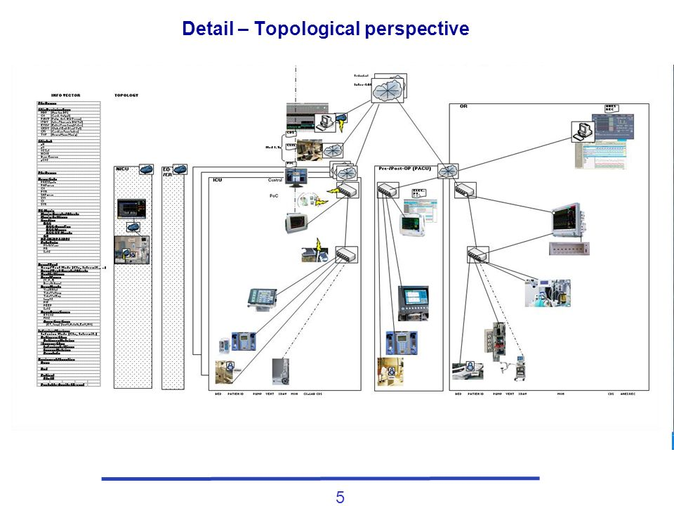 5 Detail – Topological perspective