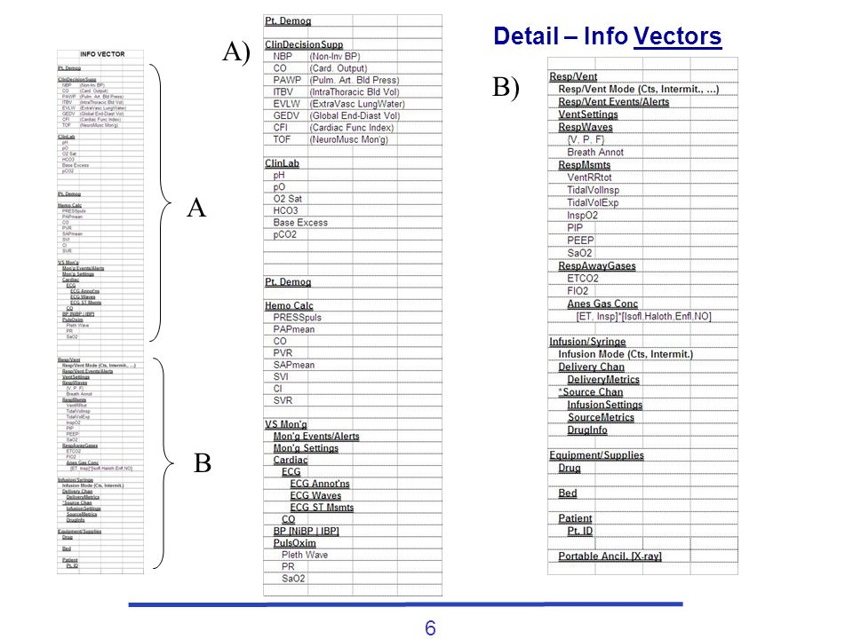 6 Detail – Info Vectors A B A) B)