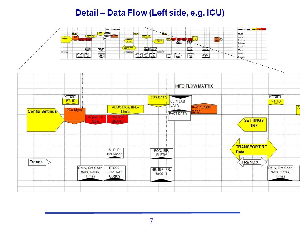 7 Detail – Data Flow (Left side, e.g. ICU)