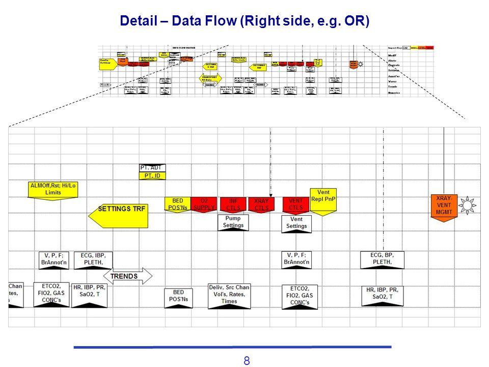 8 Detail – Data Flow (Right side, e.g. OR)