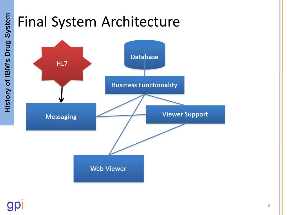 Final System Architecture 8 History of IBMs Drug System Business Functionality Database Web Viewer Viewer Support Messaging HL7