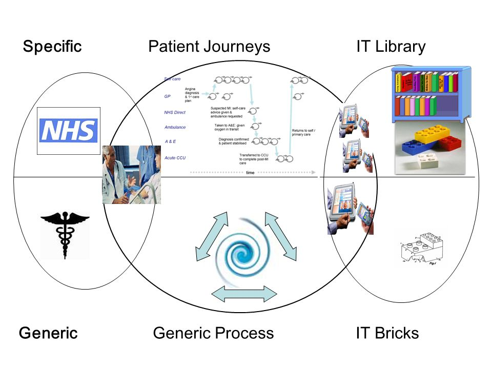 Generic Generic Process IT Bricks Specific Patient Journeys IT Library