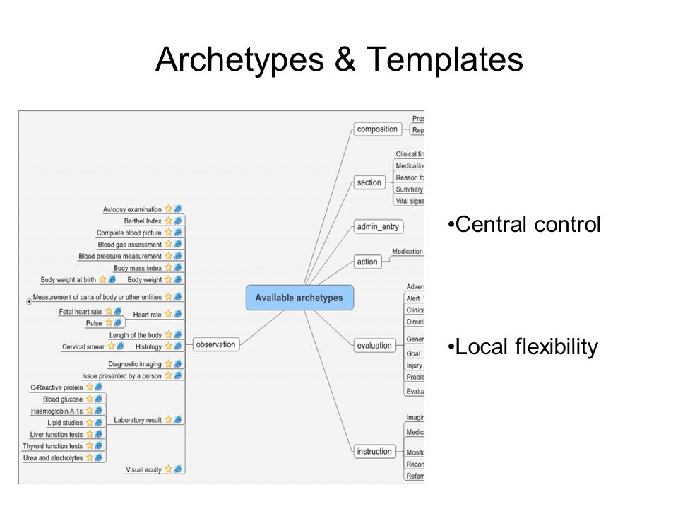 Archetypes & Templates Central control Local flexibility