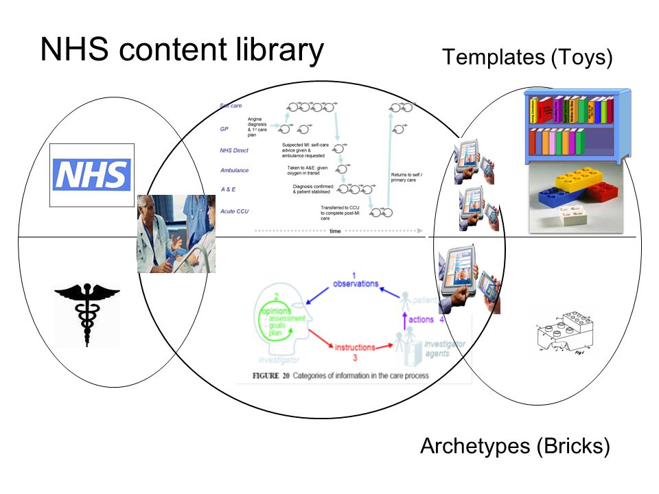 Archetypes (Bricks) Templates (Toys) NHS content library