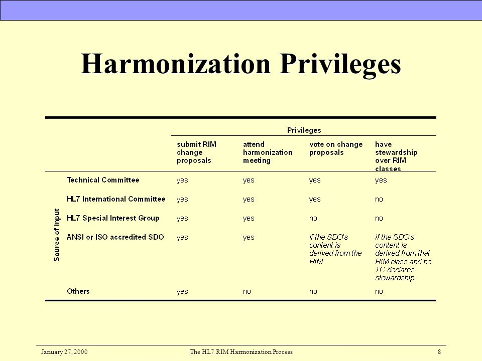 January 27, 2000The HL7 RIM Harmonization Process8 Harmonization Privileges