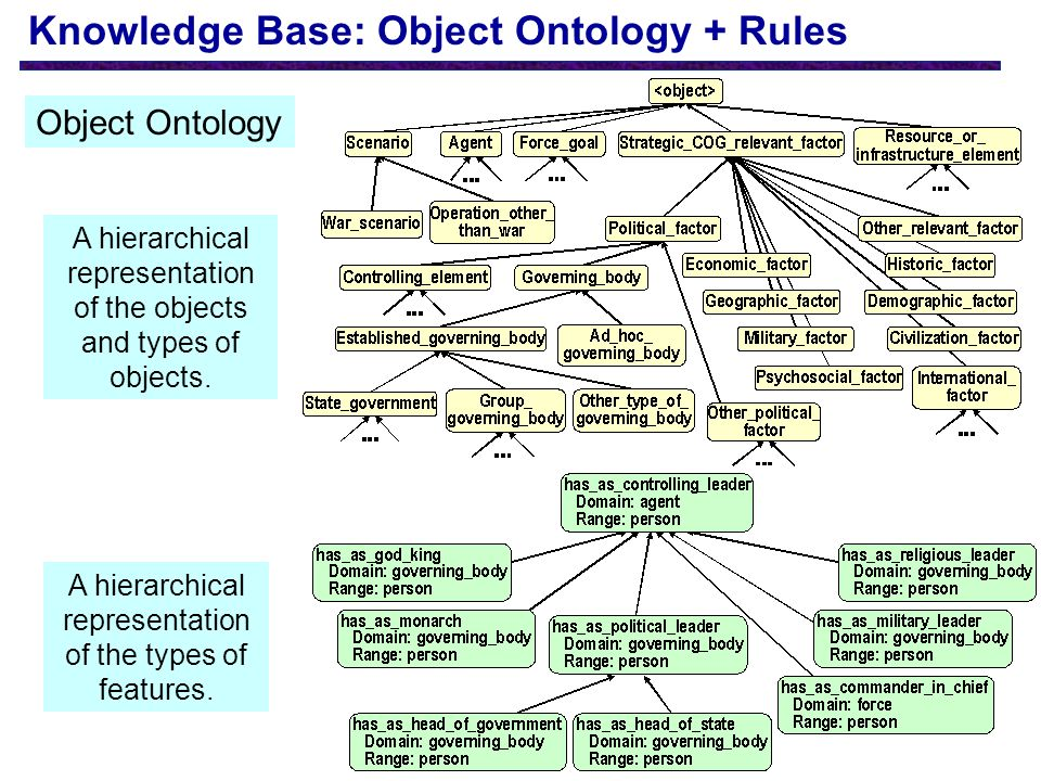 Knowledge Base: Object Ontology + Rules A hierarchical representation of the objects and types of objects.