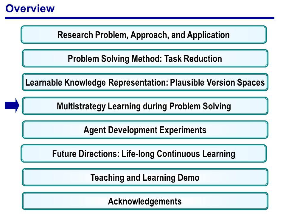 Problem Solving Method: Task Reduction Learnable Knowledge Representation: Plausible Version Spaces Multistrategy Learning during Problem Solving Overview Agent Development Experiments Teaching and Learning Demo Acknowledgements Research Problem, Approach, and Application Future Directions: Life-long Continuous Learning