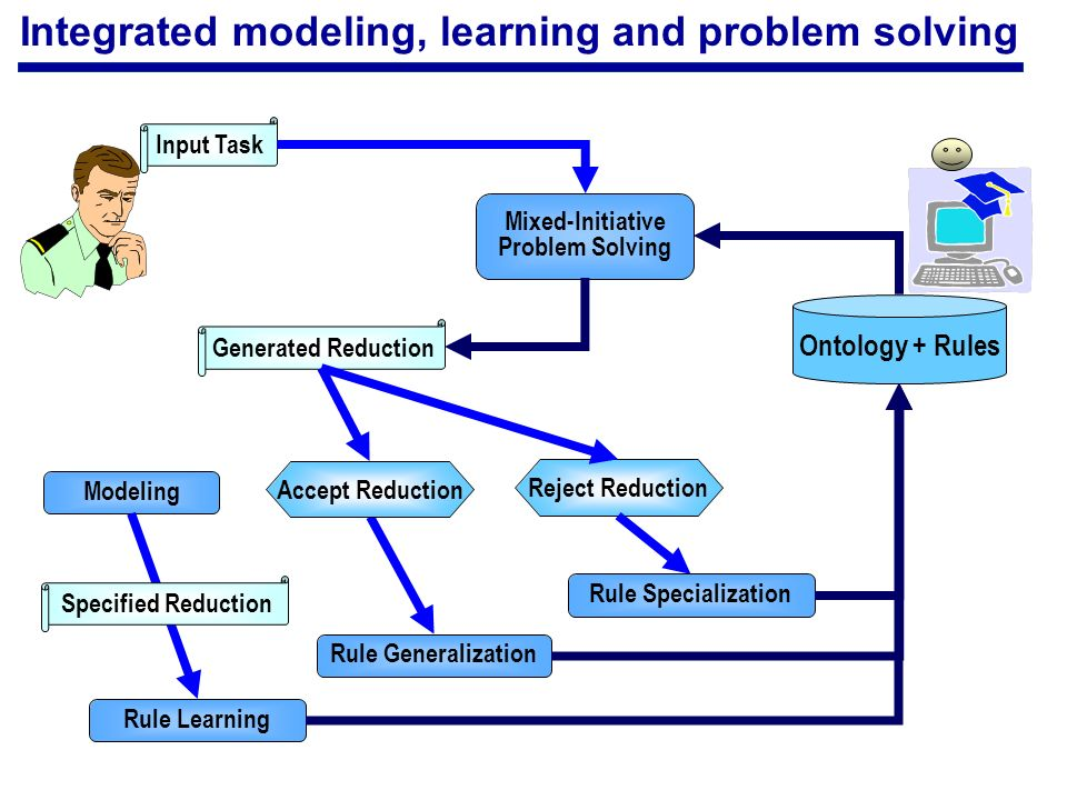 Integrated modeling, learning and problem solving Input Task Generated Reduction Mixed-Initiative Problem Solving Ontology + Rules Reject Reduction Accept Reduction Rule Generalization Rule Specialization Modeling Rule Learning Specified Reduction