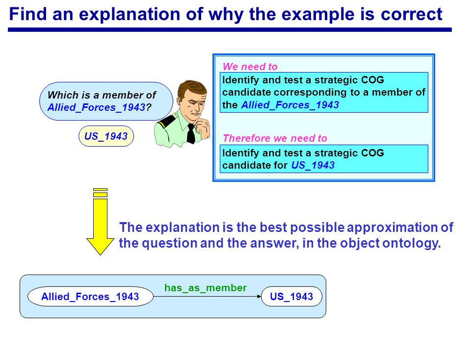 Find an explanation of why the example is correct US_1943 has_as_member Allied_Forces_1943 The explanation is the best possible approximation of the question and the answer, in the object ontology.