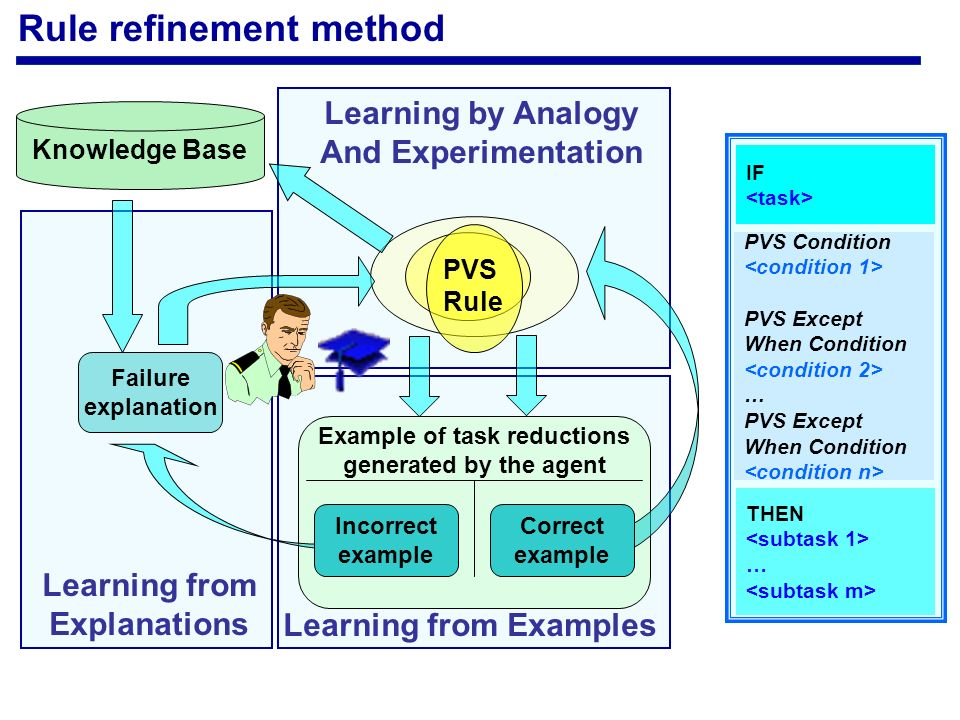 Rule refinement method Failure explanation PVS Rule Example of task reductions generated by the agent Incorrect example Correct example Learning from Explanations Learning by Analogy And Experimentation Learning from Examples Knowledge Base IF THEN … PVS Condition PVS Except When Condition … PVS Except When Condition