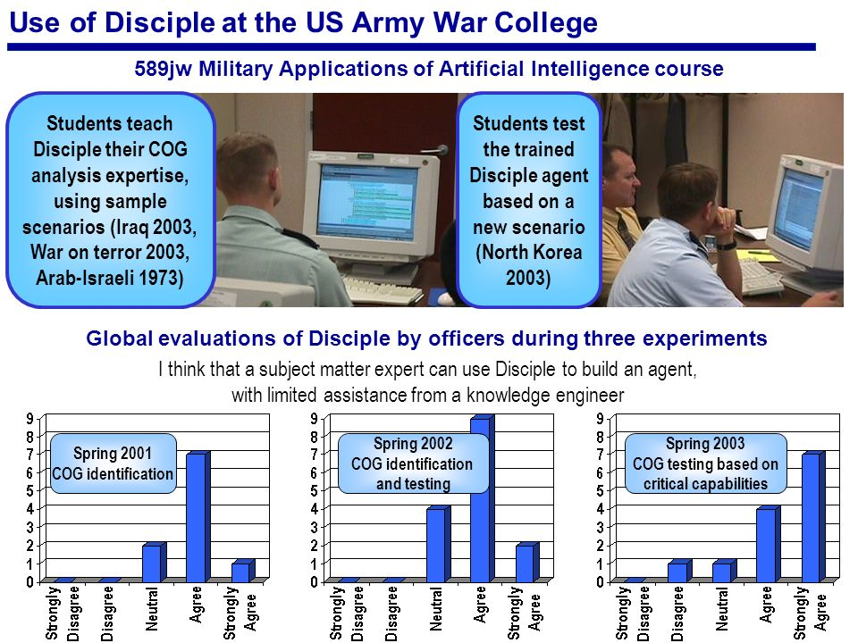 Use of Disciple at the US Army War College 589jw Military Applications of Artificial Intelligence course Students teach Disciple their COG analysis expertise, using sample scenarios (Iraq 2003, War on terror 2003, Arab-Israeli 1973) Students test the trained Disciple agent based on a new scenario (North Korea 2003) I think that a subject matter expert can use Disciple to build an agent, with limited assistance from a knowledge engineer Spring 2001 COG identification Spring 2002 COG identification and testing Spring 2003 COG testing based on critical capabilities Global evaluations of Disciple by officers during three experiments