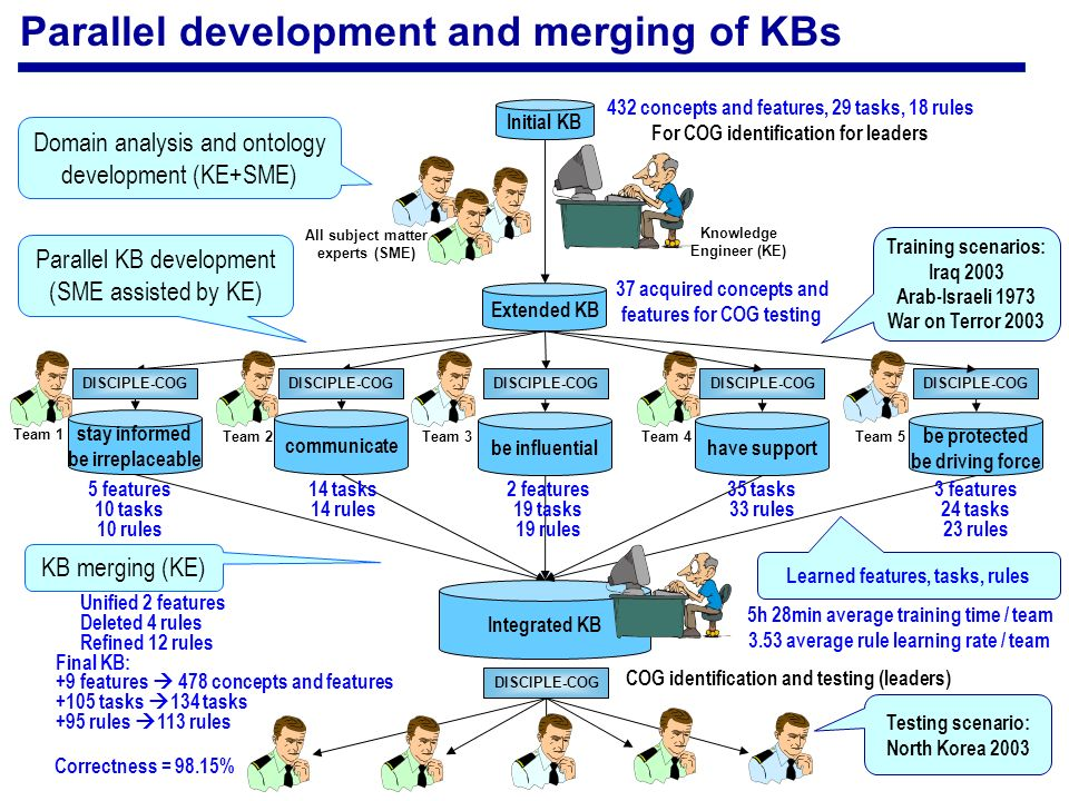 Extended KB stay informed be irreplaceable communicate be influential Integrated KB Initial KB have support be protected be driving force 432 concepts and features, 29 tasks, 18 rules For COG identification for leaders 37 acquired concepts and features for COG testing COG identification and testing (leaders) Domain analysis and ontology development (KE+SME) Parallel KB development (SME assisted by KE) KB merging (KE) Knowledge Engineer (KE) All subject matter experts (SME) DISCIPLE-COG Training scenarios: Iraq 2003 Arab-Israeli 1973 War on Terror 2003 Team 1 Team 2Team 3Team 4Team 5 5 features 10 tasks 10 rules Learned features, tasks, rules 14 tasks 14 rules 2 features 19 tasks 19 rules 35 tasks 33 rules 3 features 24 tasks 23 rules Unified 2 features Deleted 4 rules Refined 12 rules Final KB: +9 features 478 concepts and features +105 tasks 134 tasks +95 rules 113 rules DISCIPLE-COG Testing scenario: North Korea 2003 Correctness = 98.15% 5h 28min average training time / team 3.53 average rule learning rate / team Parallel development and merging of KBs