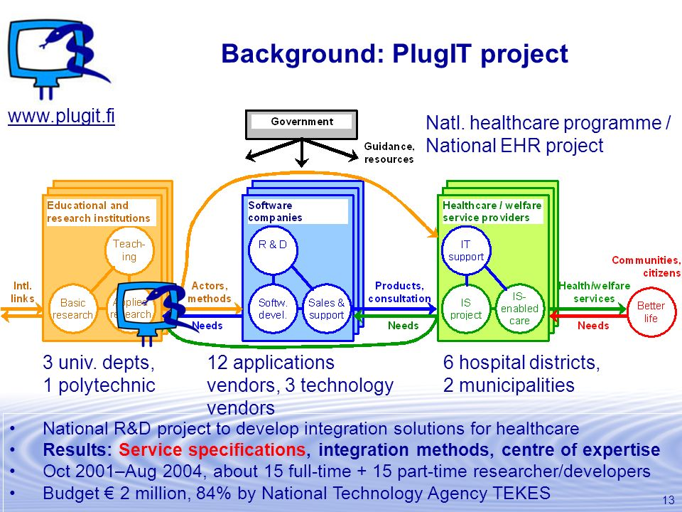 13 Background: PlugIT project National R&D project to develop integration solutions for healthcare Results: Service specifications, integration method