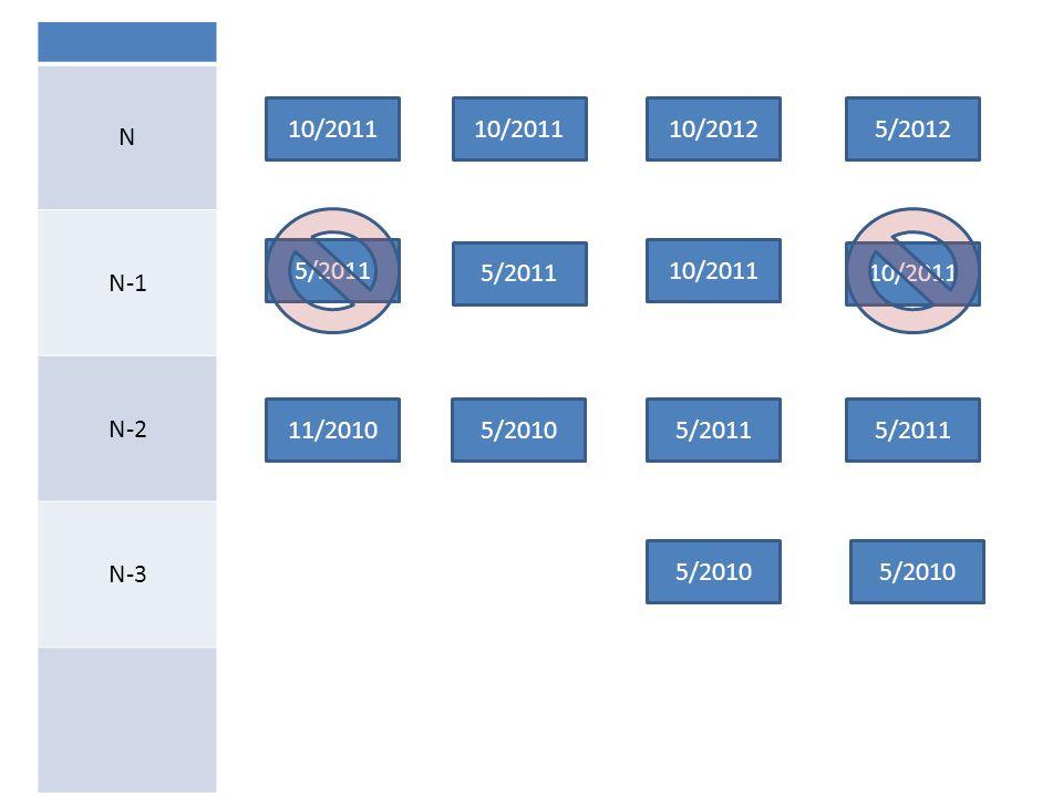 11/2010 5/2011 10/2011 5/2010 10/20125/2012 N N-1 N-2 N-3 5/2011 10/2011 5/2011 5/2010 10/2011 5/2011