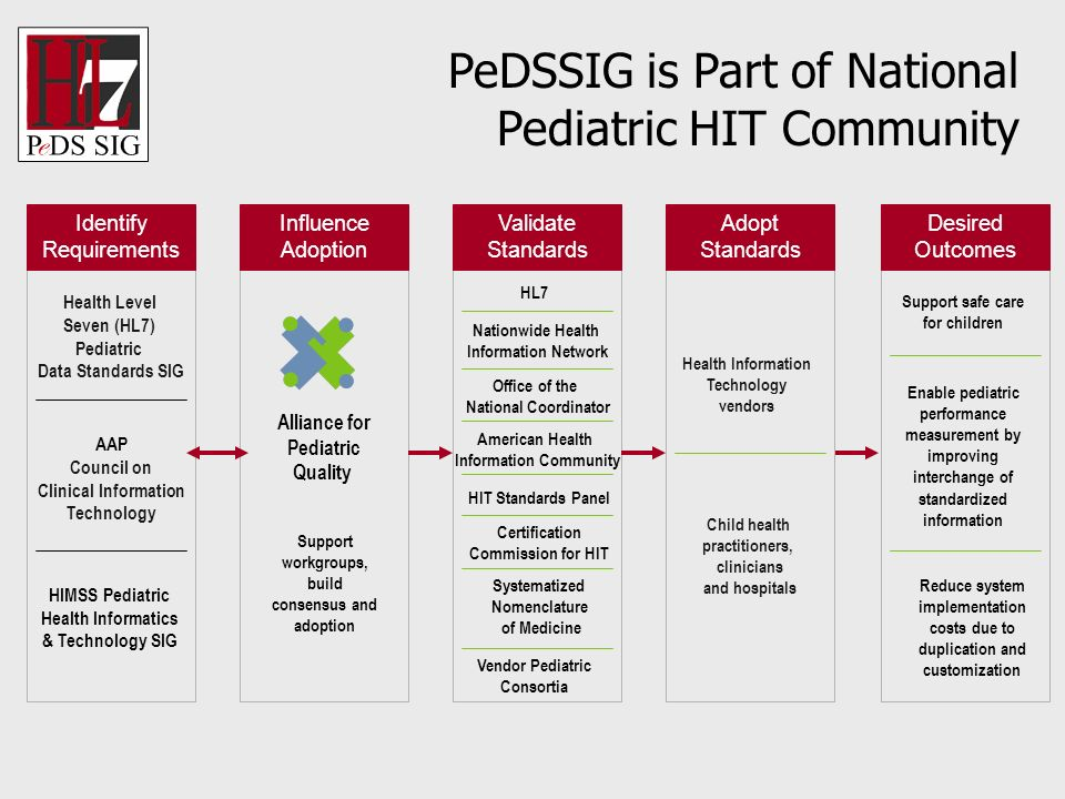Alliance for Pediatric Quality Identify Requirements Influence Adoption Validate Standards HIMSS Pediatric Health Informatics & Technology SIG Nationw