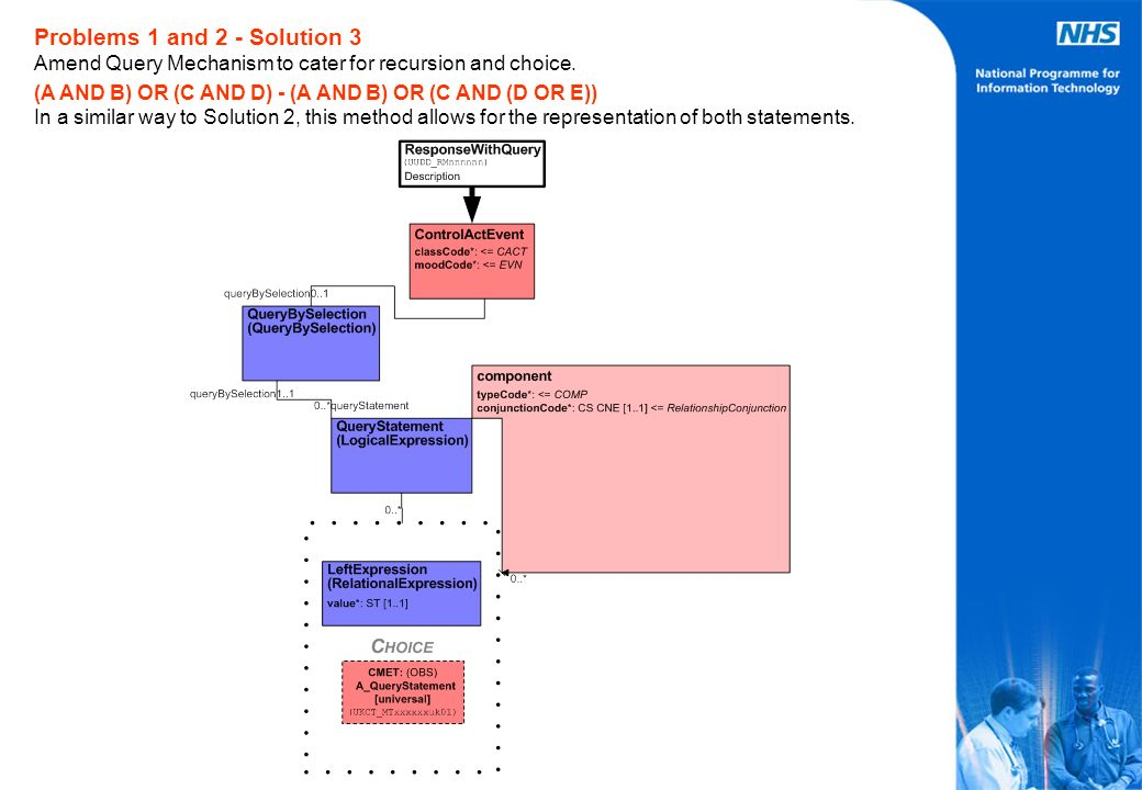 Problems 1 and 2 - Solution 3 Amend Query Mechanism to cater for recursion and choice. (A AND B) OR (C AND D) - (A AND B) OR (C AND (D OR E)) In a sim