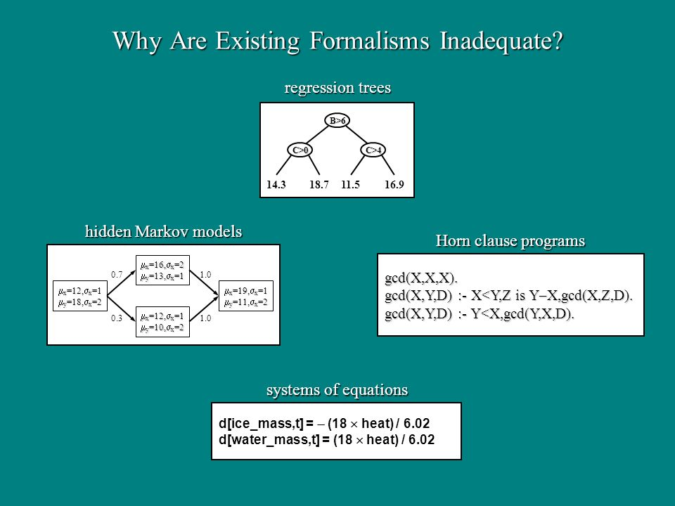 Why Are Existing Formalisms Inadequate? d[ice_mass,t] = (18 heat) / 6.02 d[water_mass,t] = (18 heat) / 6.02 systems of equations B>6 C>0 C>4 14.318.71