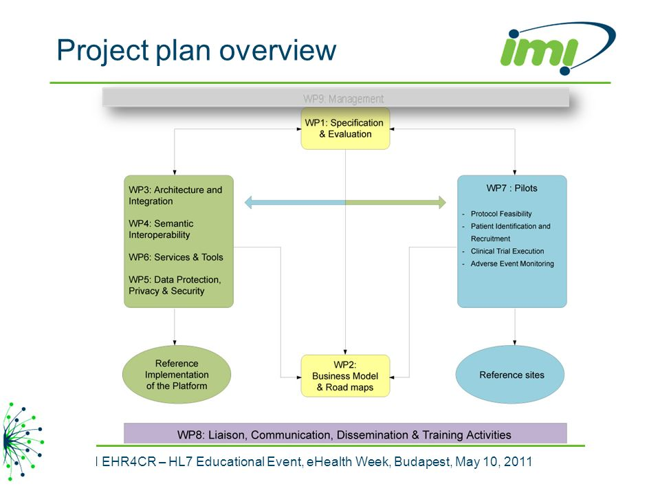 15 IMI EHR4CR – HL7 Educational Event, eHealth Week, Budapest, May 10, 2011 15 Project plan overview