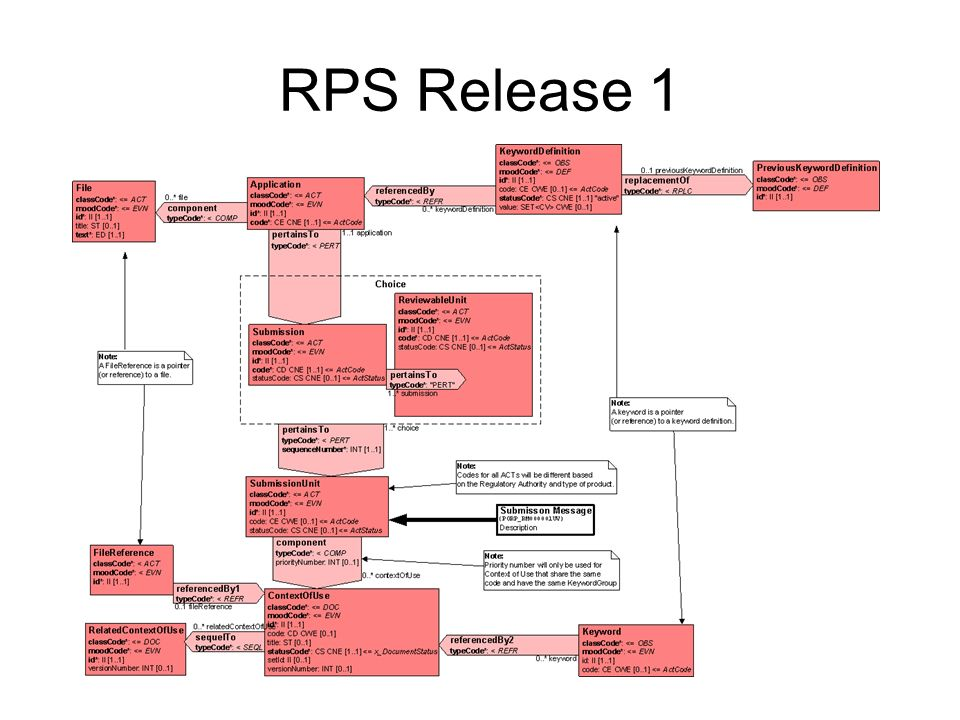 RPS Release 1