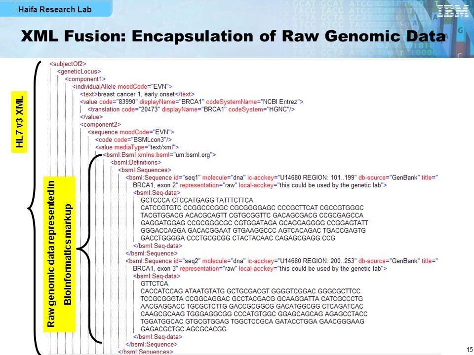 Haifa Research Lab 15 XML Fusion: Encapsulation of Raw Genomic Data Raw genomic data represented in Bioinformatics markup HL7 v3 XML