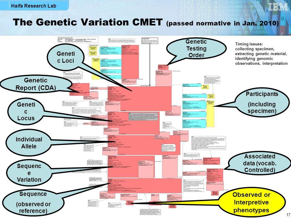 Haifa Research Lab 17 The Genetic Variation CMET (passed normative in Jan. 2010) Geneti c Loci Geneti c Locus Individual Allele Sequenc e Variation Se