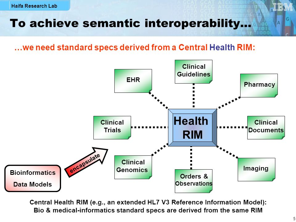 Haifa Research Lab 26 GTR - Design Principles Follow existing report formats commonly used in healthcare & research Emphasize interpretations & recommendations Provide general background information on tests performed Reference HL7 Clinical Genomics instances (e.g., v3 or v2 GeneticVariation and Pedigree) as the place holders of full-blown raw genomic data and fully-structured family history data Utilize patterns of genotype-phenotype associations in the HL7 v3 Clinical Genomics Domain Implement them as clinical genomic statement entry-level templates (see next slide), enabling meaningful use of the data