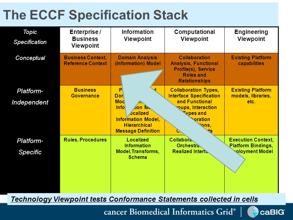 The ECCF Specification Stack Topic Specification Enterprise / Business Viewpoint Information Viewpoint Computational Viewpoint Engineering Viewpoint Conceptual Business Context, Reference Context Domain Analysis (Information) Model Collaboration Analysis, Functional Profile(s), Service Roles and Relationships Existing Platform capabilities Platform- Independent Business Governance Project-oriented Domain Information Model, Constrained Information Model, Localized Information Model, Hierarchical Message Definition Collaboration Types, Interface Specification and Functional Groups, Interaction Types and Collaboration Participations, Contracts Parts Existing Platform models, libraries, etc.