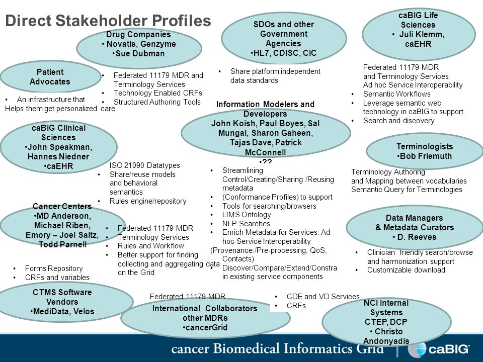 SDOs and other Government Agencies HL7, CDISC, CIC Drug Companies Novatis, Genzyme Sue Dubman Direct Stakeholder Profiles ISO 21090 Datatypes Share/reuse models and behavioral semantics Rules engine/repository Federated 11179 MDR and Terminology Services Ad hoc Service Interoperability Semantic Workflows Leverage semantic web technology in caBIG to support Search and discovery Terminology Authoring and Mapping between vocabularies Semantic Query for Terminologies Clinician friendly search/browse and harmonization support Customizable download Forms Repository CRFs and variables caBIG Life Sciences Juli Klemm, caEHR caBIG Clinical Sciences John Speakman, Hannes Niedner caEHR Cancer Centers MD Anderson, Michael Riben, Emory – Joel Saltz, Todd Parnell CTMS Software Vendors MediData, Velos International Collaborators other MDRs cancerGrid Data Managers & Metadata Curators D.