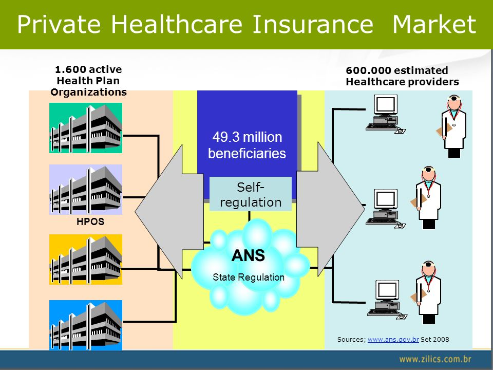 Private Healthcare Insurance Market 49.3 million beneficiaries HPOS 1.600 active Health Plan Organizations 600.000 estimated Healthcare providers Sources; www.ans.gov.br Set 2008www.ans.gov.br ANS State Regulation Self- regulation