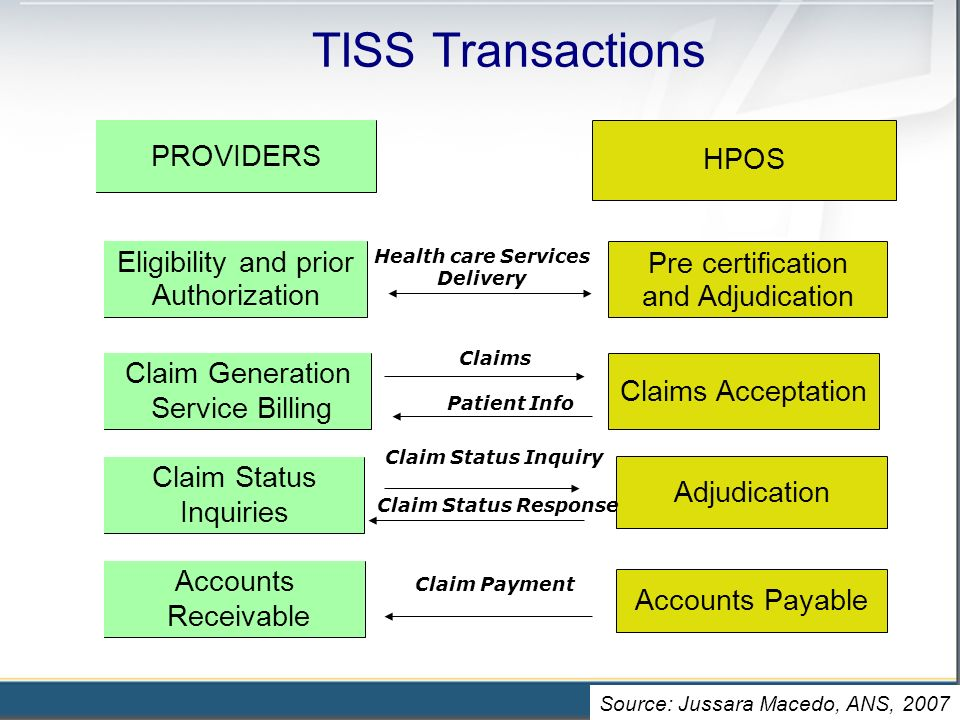 TISS Transactions PROVIDERS HPOS Eligibility and prior Authorization Claim Generation Service Billing Claim Status Inquiries Pre certification and Adjudication Claims Acceptation Adjudication Accounts Receivable Health care Services Delivery Claims Claim Status Inquiry Patient Info Claim Status Response Claim Payment Accounts Payable Source: Jussara Macedo, ANS, 2007
