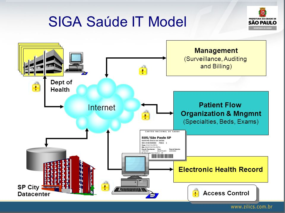 SIGA Saúde IT Model Electronic Health Record Patient Flow Organization & Mngmnt (Specialties, Beds, Exams) Management (Surveillance, Auditing and Bill