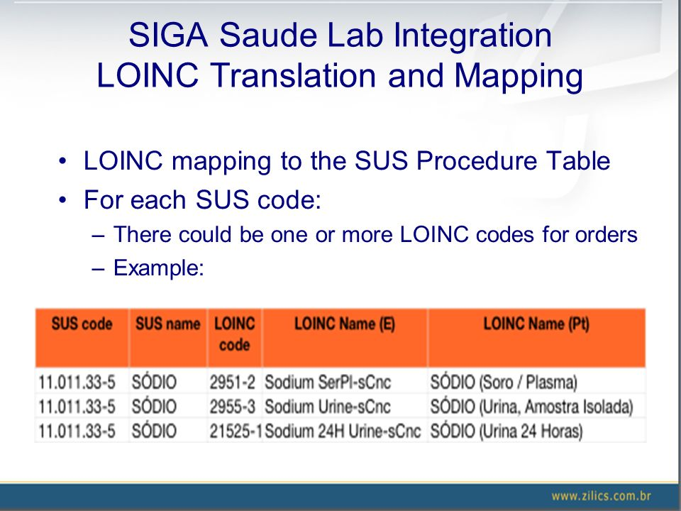 SIGA Saude Lab Integration LOINC Translation and Mapping LOINC mapping to the SUS Procedure Table For each SUS code: –There could be one or more LOINC