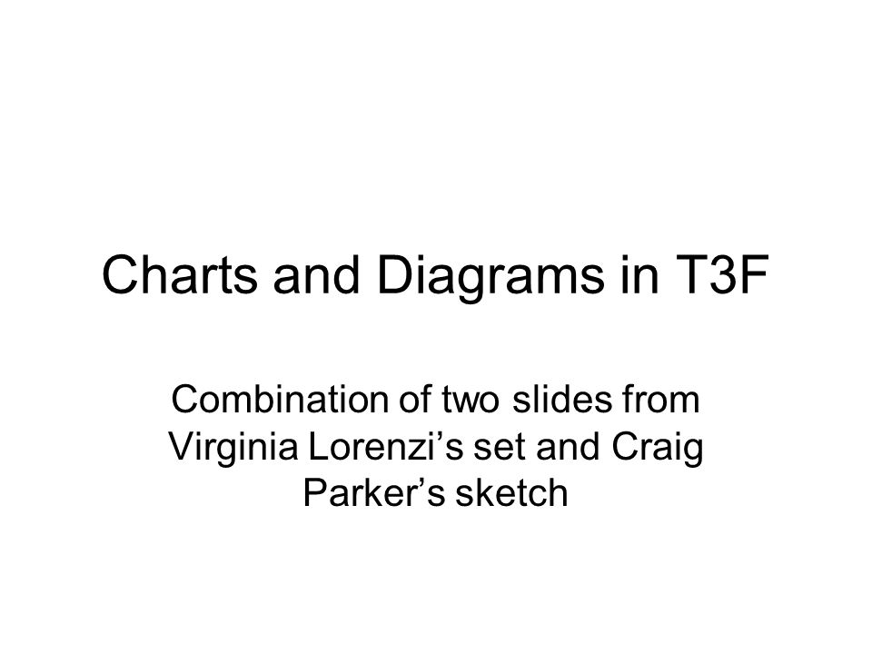 Charts and Diagrams in T3F Combination of two slides from Virginia Lorenzis set and Craig Parkers sketch