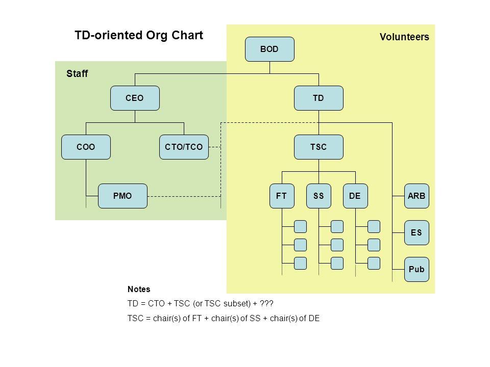 BOD TDCEO COOCTO/TCOTSC SSFTDEPMOARB ES Pub Notes TD = CTO + TSC (or TSC subset) + ??.