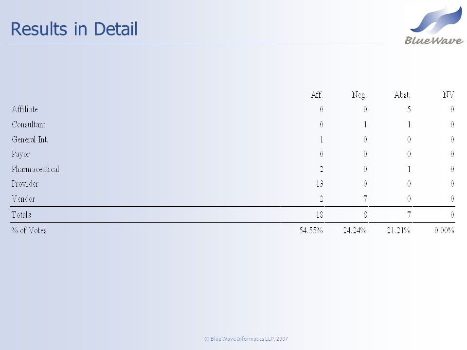 © Blue Wave Informatics LLP, 2007 Results in Detail