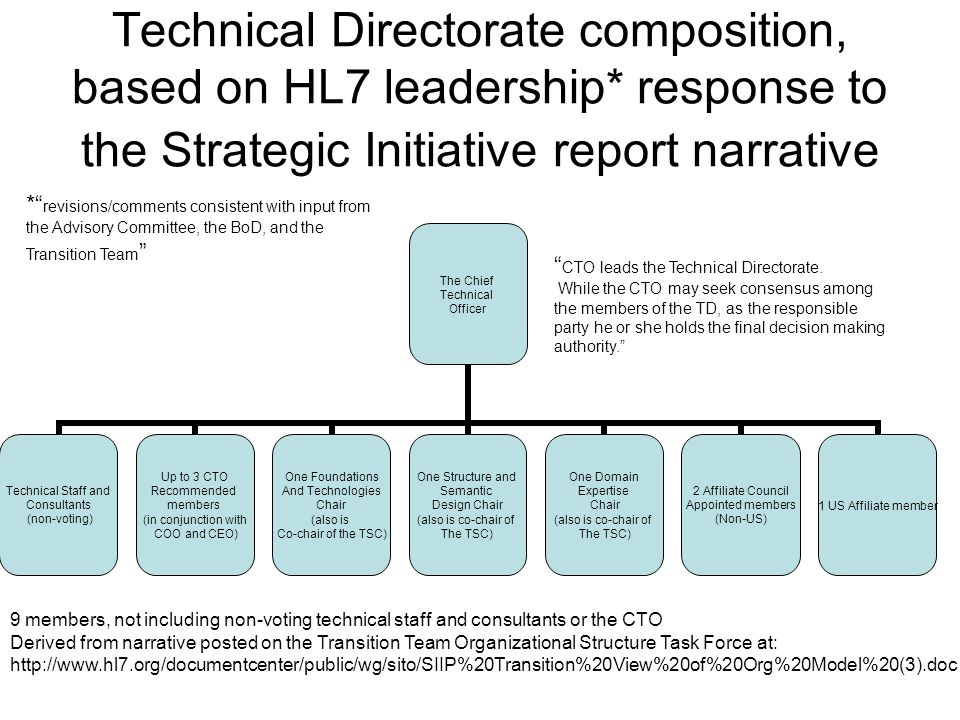 Technical Directorate composition, based on HL7 leadership* response to the Strategic Initiative report narrative The Chief Technical Officer Technical Staff and Consultants (non-voting) Up to 3 CTO Recommended members (in conjunction with COO and CEO) One Foundations And Technologies Chair (also is Co-chair of the TSC) One Structure and Semantic Design Chair (also is co-chair of The TSC) One Domain Expertise Chair (also is co-chair of The TSC) 2 Affiliate Council Appointed members (Non-US) 1 US Affiliate member 9 members, not including non-voting technical staff and consultants or the CTO Derived from narrative posted on the Transition Team Organizational Structure Task Force at: http://www.hl7.org/documentcenter/public/wg/sito/SIIP%20Transition%20View%20of%20Org%20Model%20(3).doc * revisions/comments consistent with input from the Advisory Committee, the BoD, and the Transition Team CTO leads the Technical Directorate.
