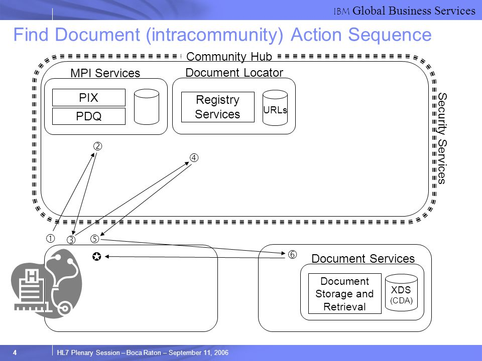 IBM Global Business Services 4HL7 Plenary Session – Boca Raton – September 11, 2006 Security Services Find Document (intracommunity) Action Sequence PIX PDQ MPI Services Registry Services Document Locator URLs Community Hub XDS (CDA) Document Services Document Storage and Retrieval